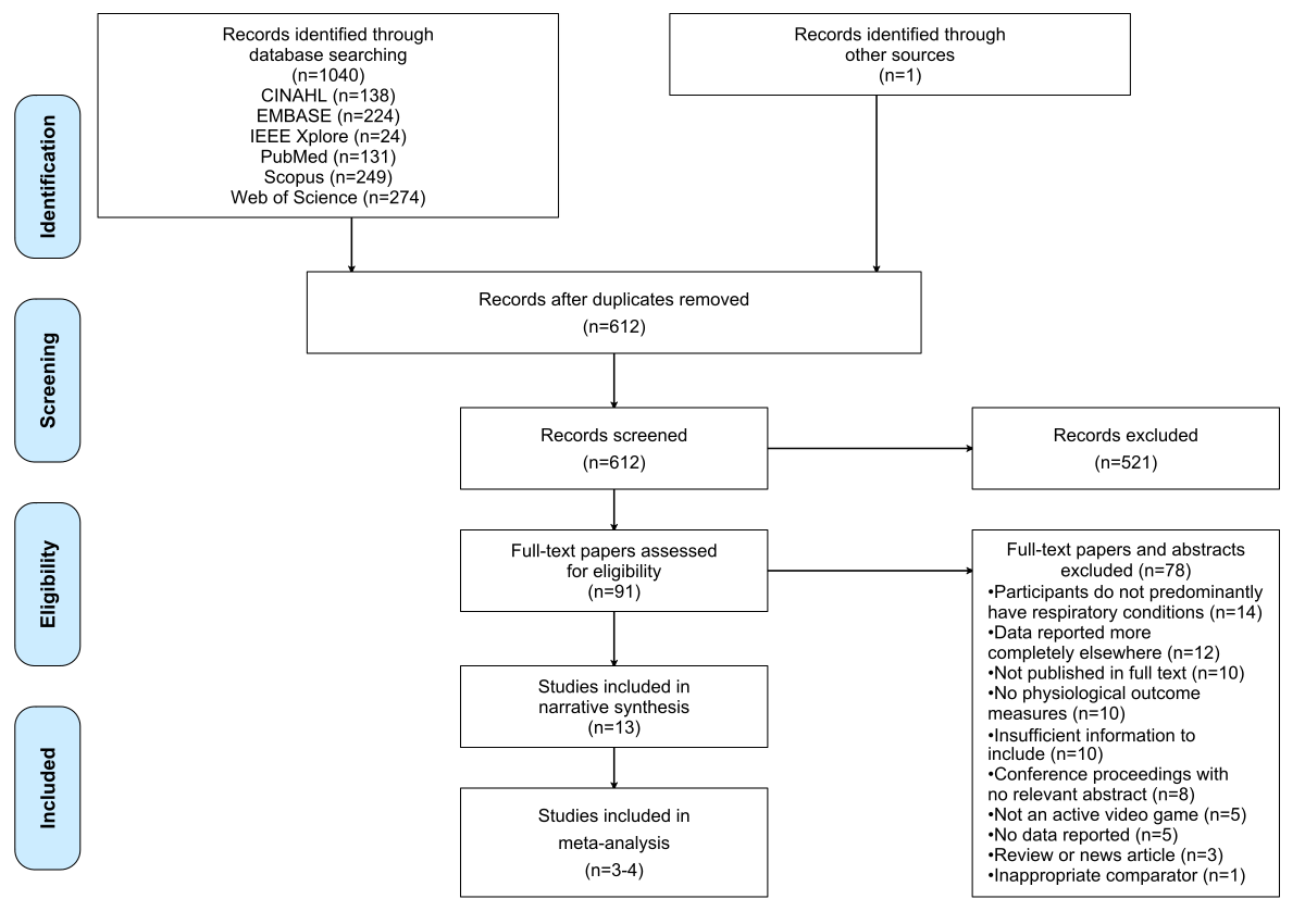 Jsg Active Video Games For Rehabilitation In Respiratory Conditions Systematic Review And Meta Analysis Simmich Jmir Serious Games