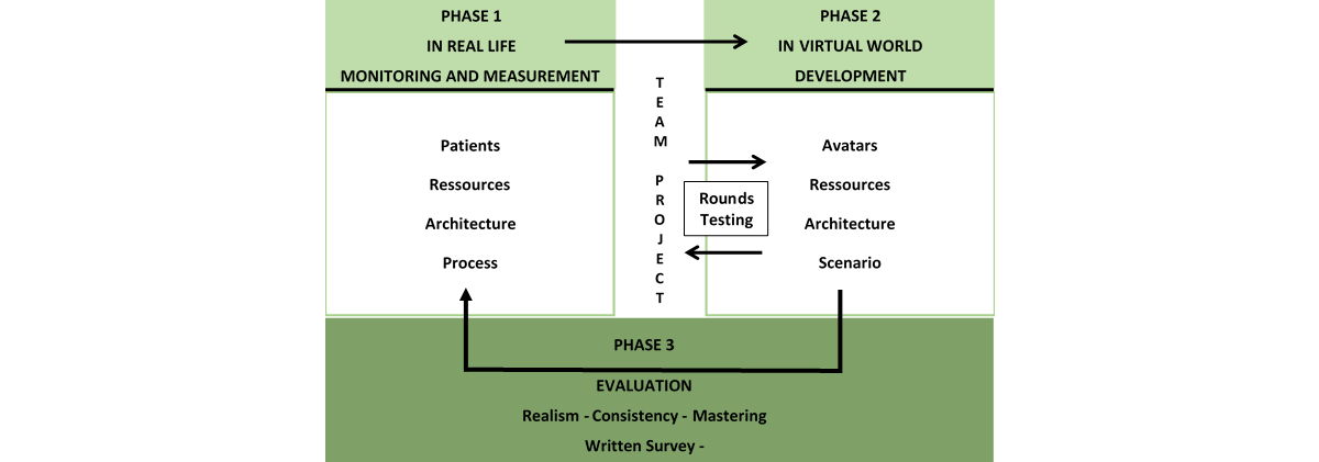 JSG - Development and Evaluation of a Virtual Research
