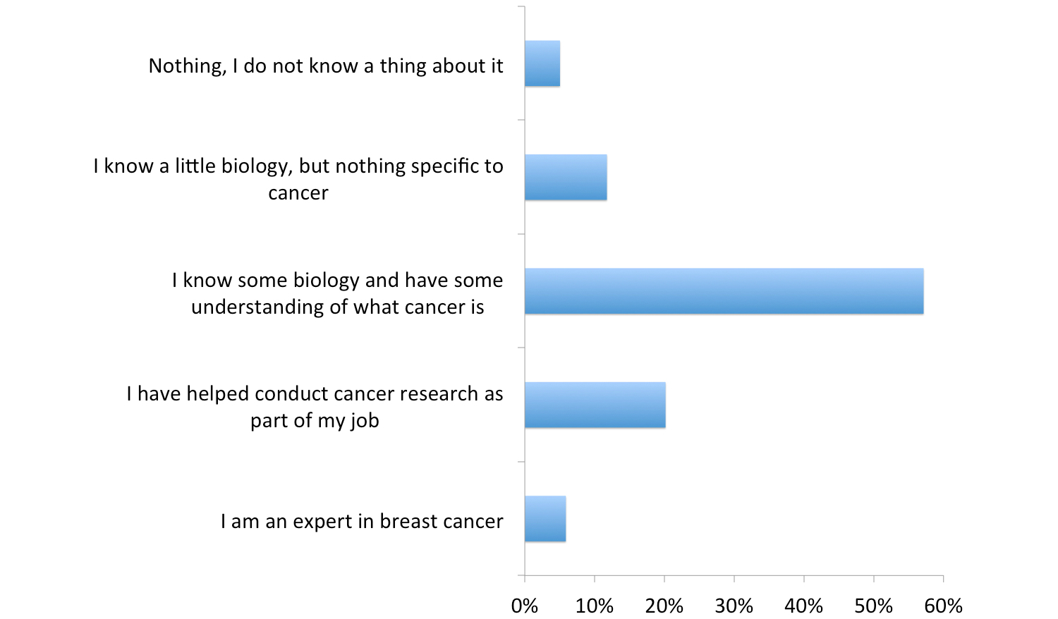 Statement of purpose for cancer research